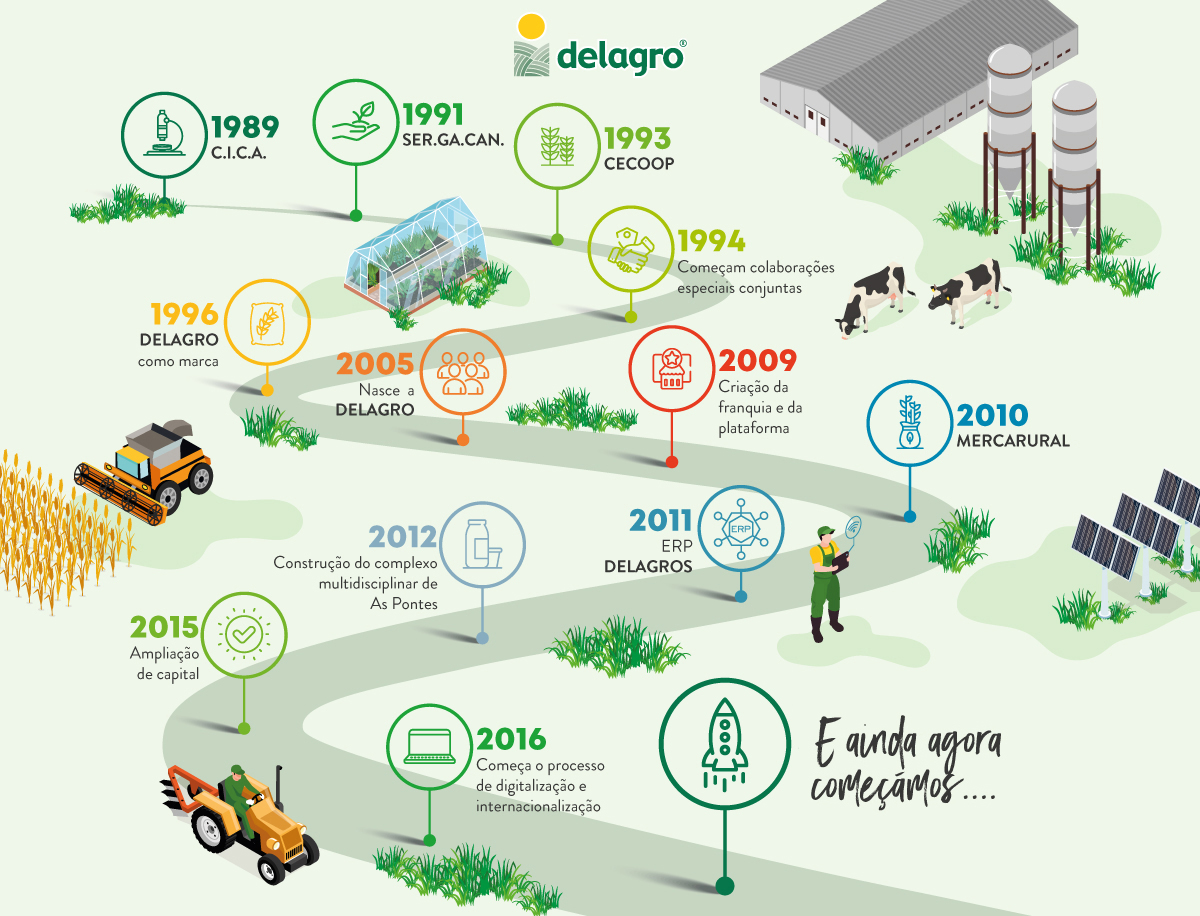 Cronograma Delagro 2021
